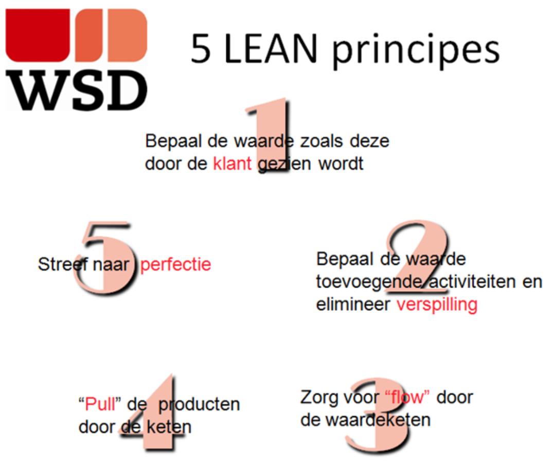 Lean principes